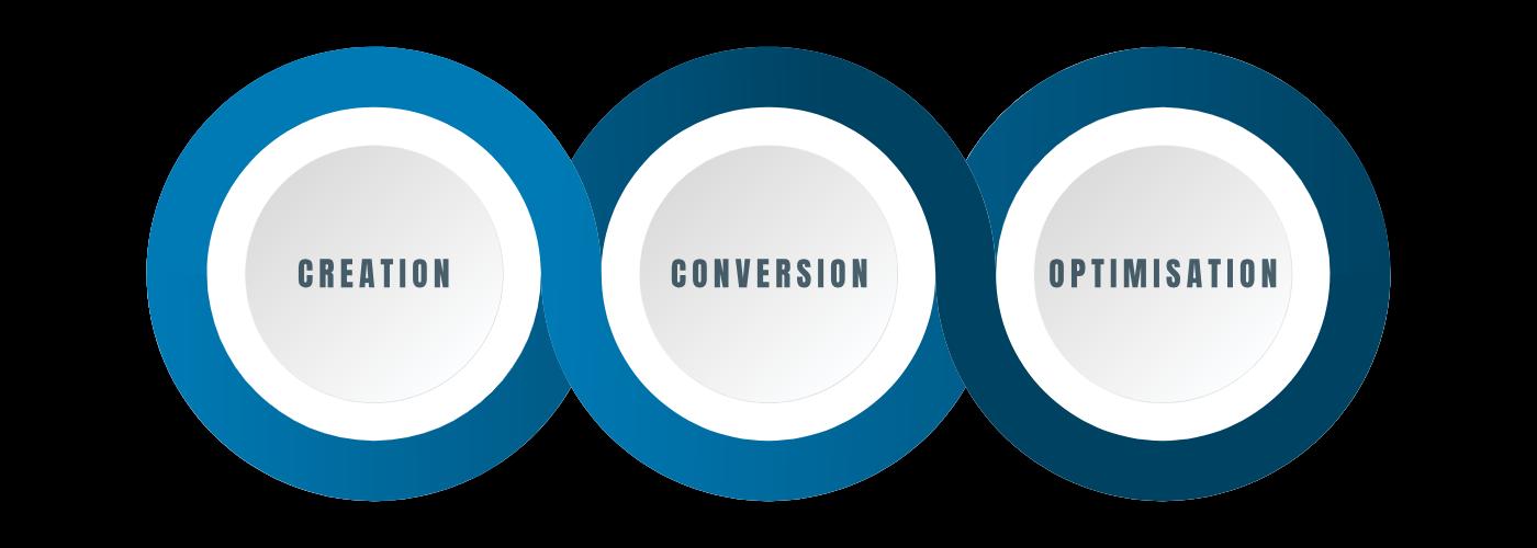 Digital Marketing Service Process