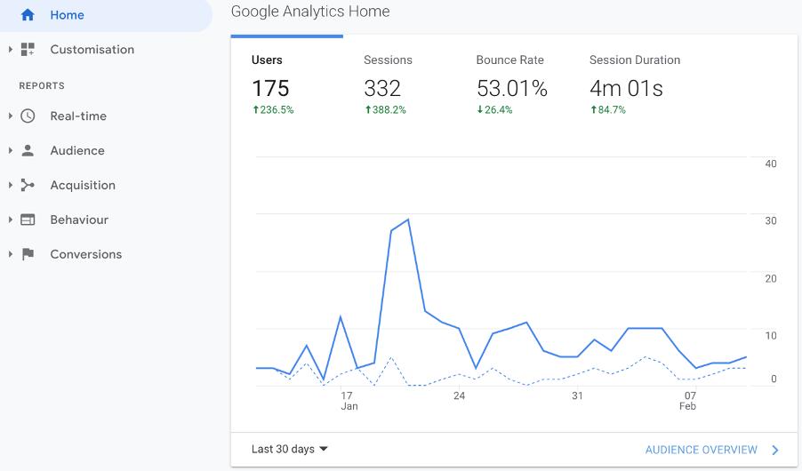 Google Analytics home marketing metrics page screenshot