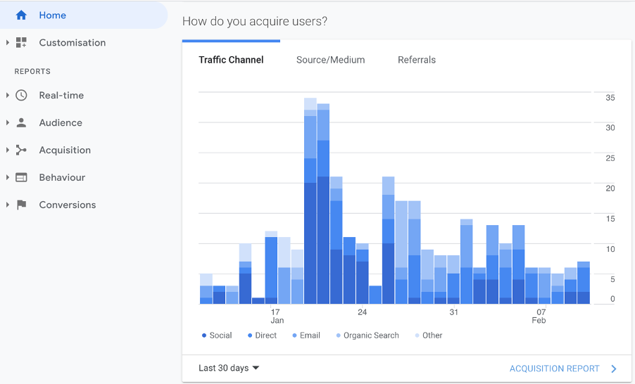 Google Analytics marketing metrics of traffic channel acquisition