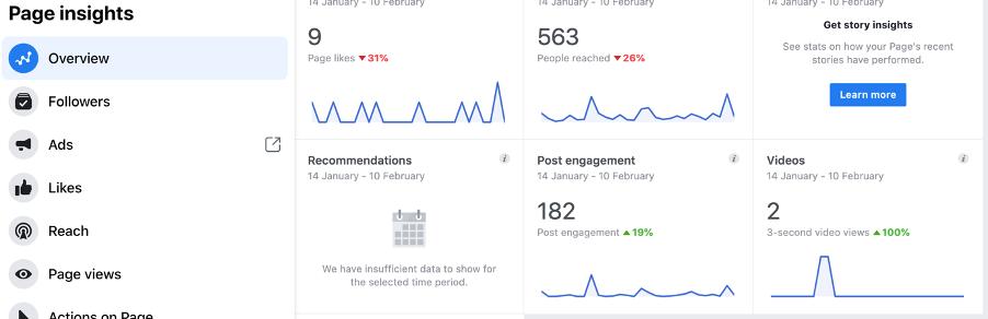 Facebook page marketing metrics insights