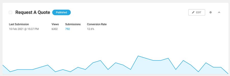 Forminator submission marketing metrics statistics
